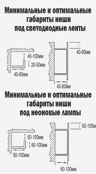 Ниша под светодиодную ленту как сделать